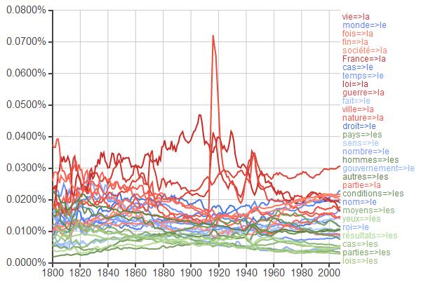 Google Ngram, « *=>le,*=>la,*=>les » (après 1800)