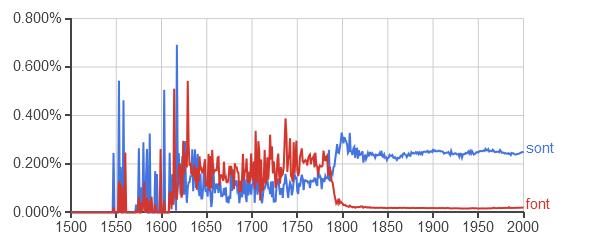 Google NGram : « sont, font » (après 1500)