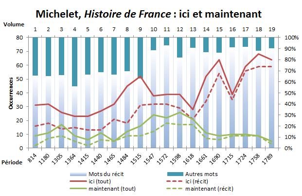 Michelet, Histoire de France : ici et maintenant