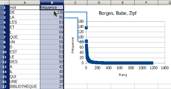 LibreOffice, progression de Zipf en repères linéaires