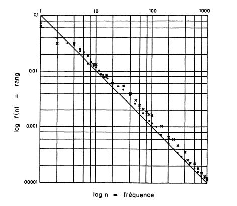 E.-V. Condon, 1928, graphique log/log de Pareto sur des fréquences lexicales