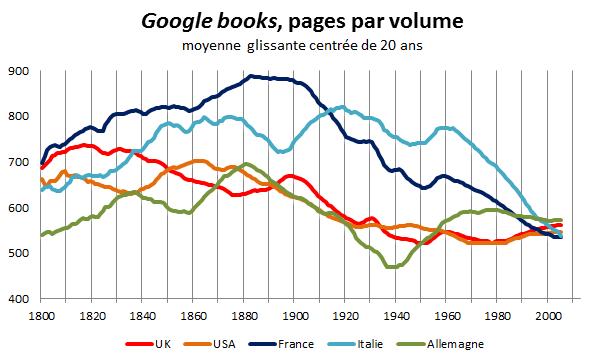 Google books, pages par volume, moyenne glissante