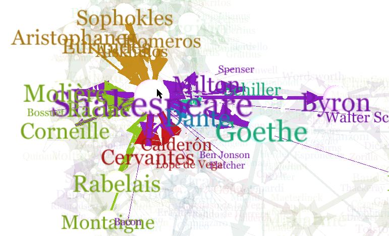 Auteurs canoniques, graphes et conjonctions (and, et, und, y, e)