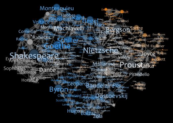 Auteurs et conjonctions européennes