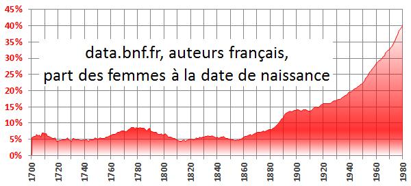Auteurs français, éléments de démographie historique (data.bnf.fr 2015-04)