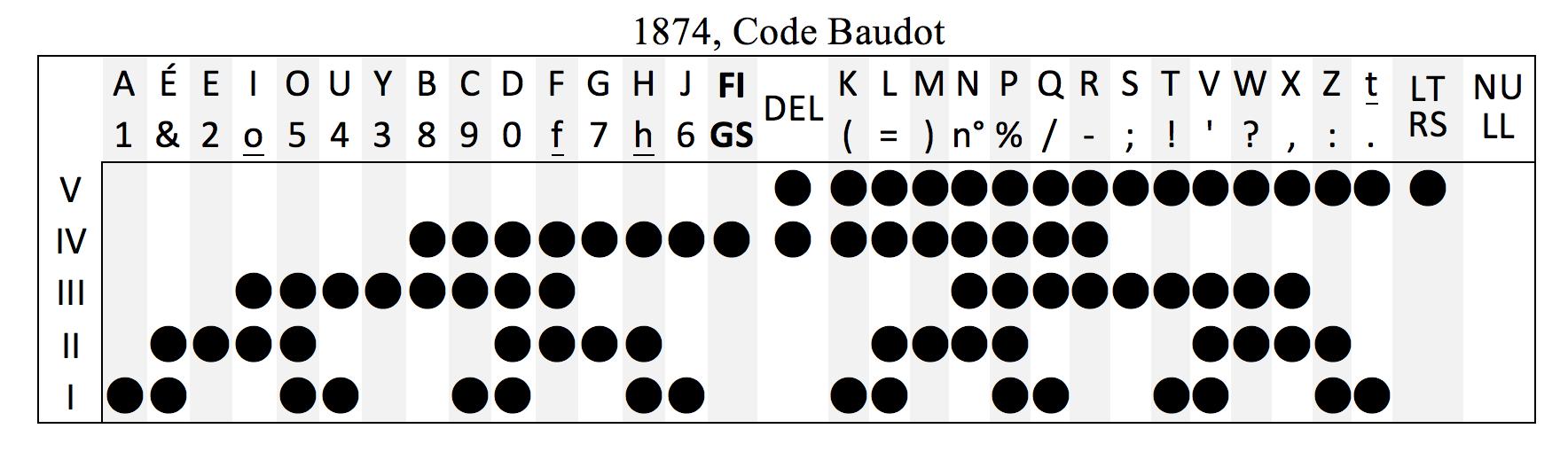 Code Baudot